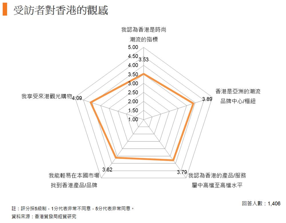 圖: 受訪者對香港的觀感