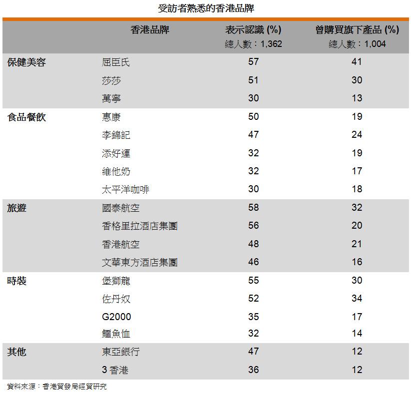 表: 受訪者熟悉的香港品牌
