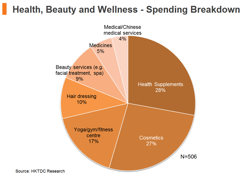 Health, Beauty and Wellness - Spending Breakdown