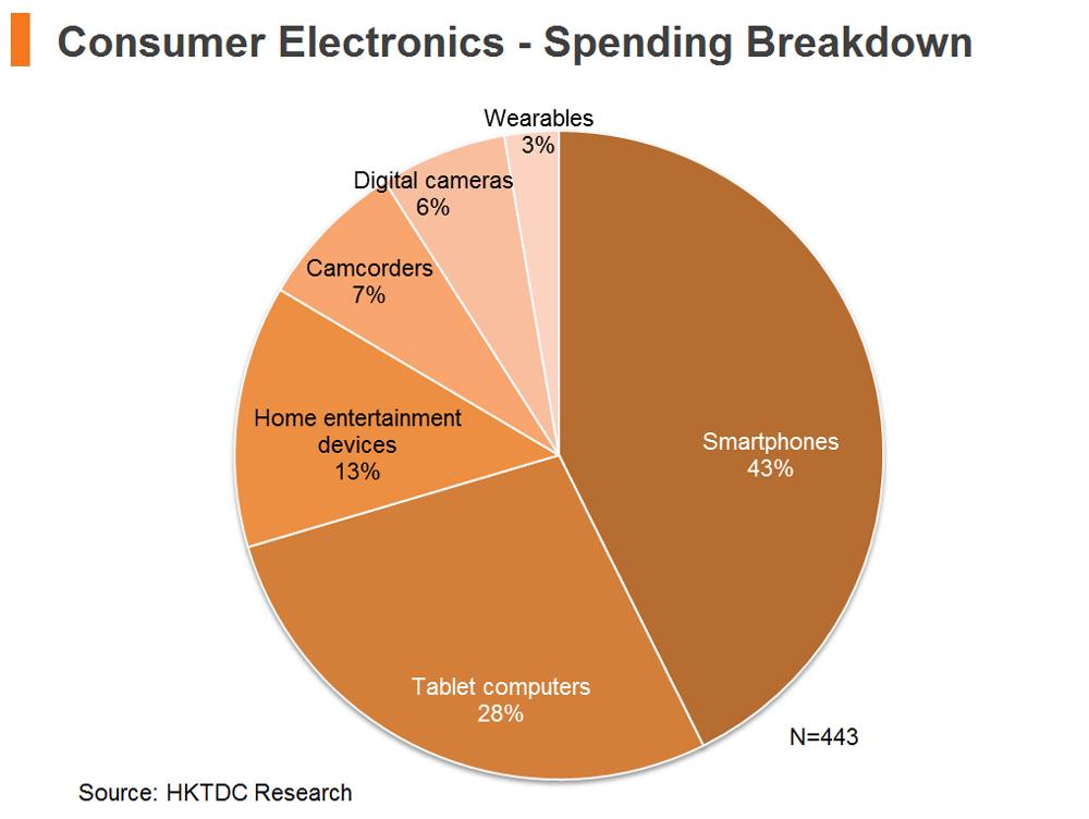 Chart: Consumer Electronics - Spending Breakdown