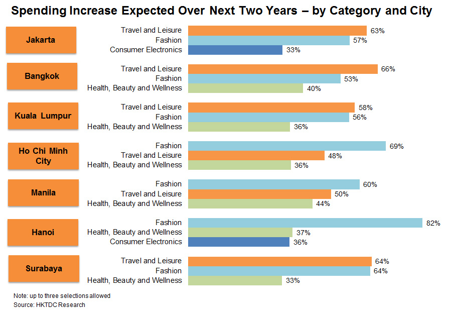 Chart: Spending Increase Expected Over Next Two Years – by Category and City