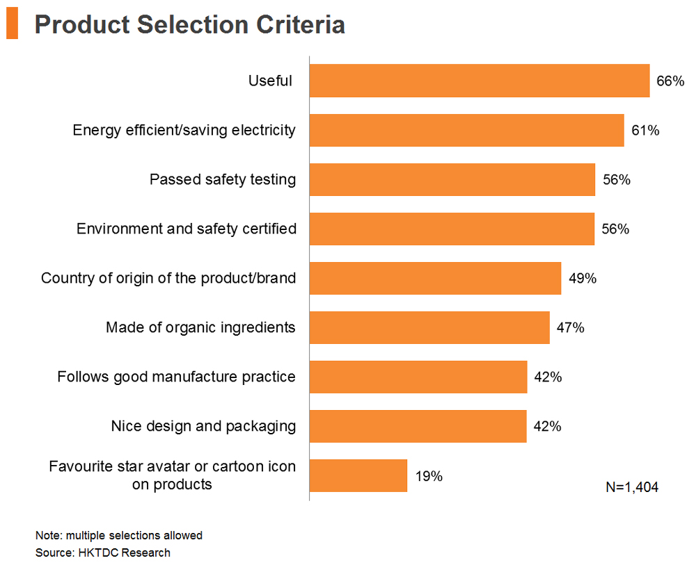 Chart: Product Selection Criteria