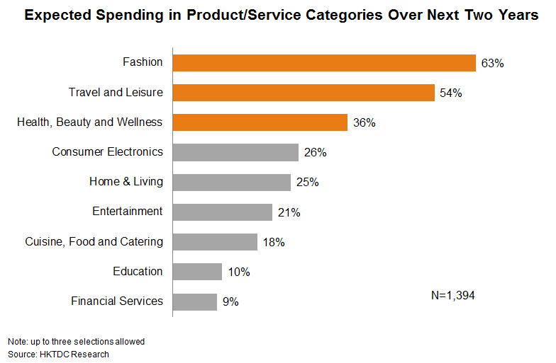 Chart: Expected Spending in Product or Service Categories Over Next Two Years