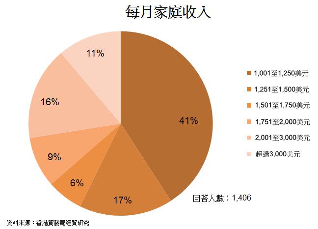 图: 每月家庭收入