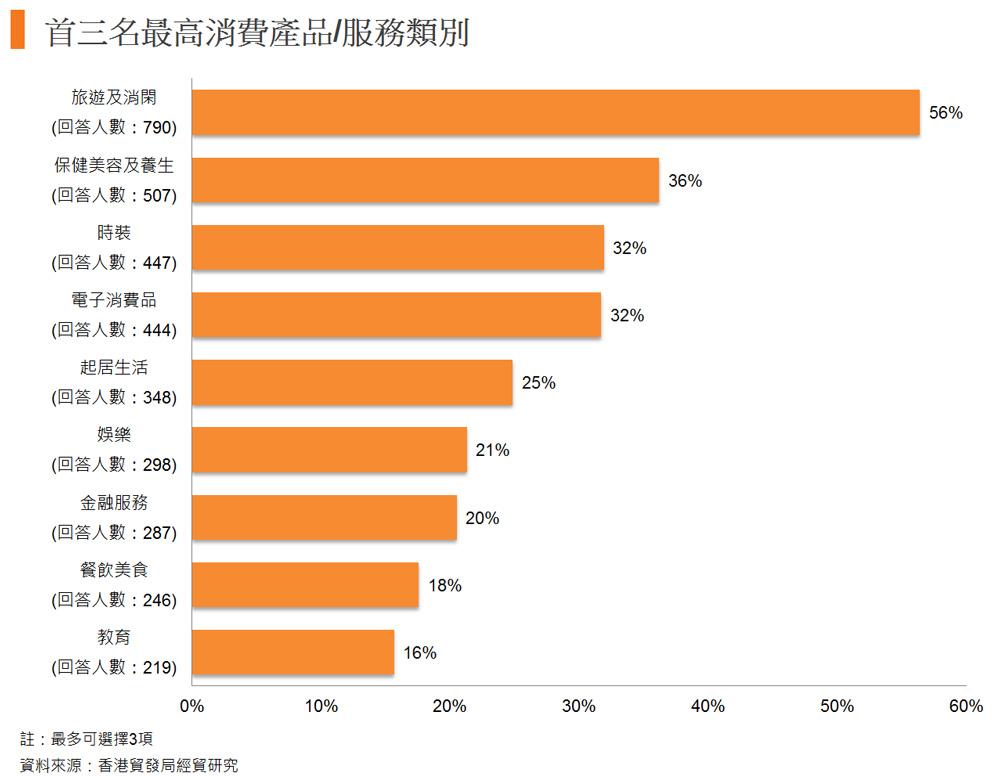图: 首三名最高消费产品或服务类别