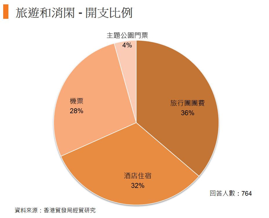 图: 旅游和消闲 - 开支比例