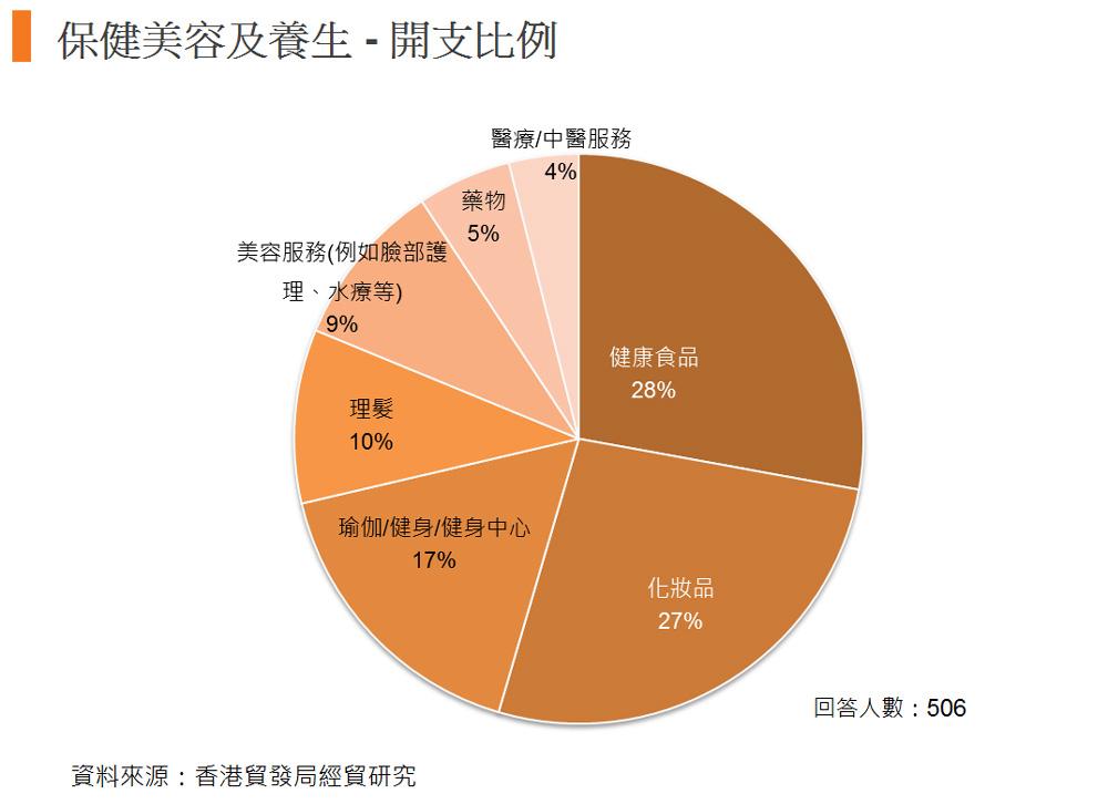 图: 保健美容及养生 - 开支比例