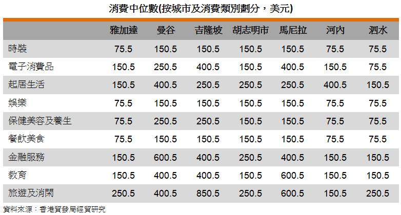 表: 消费中位数(按城市及消费类别划分,美元)
