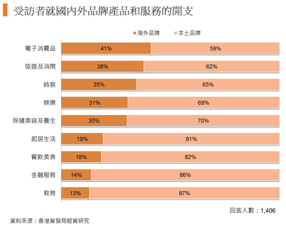 图: 受访者就国内外品牌产品和服务的开支