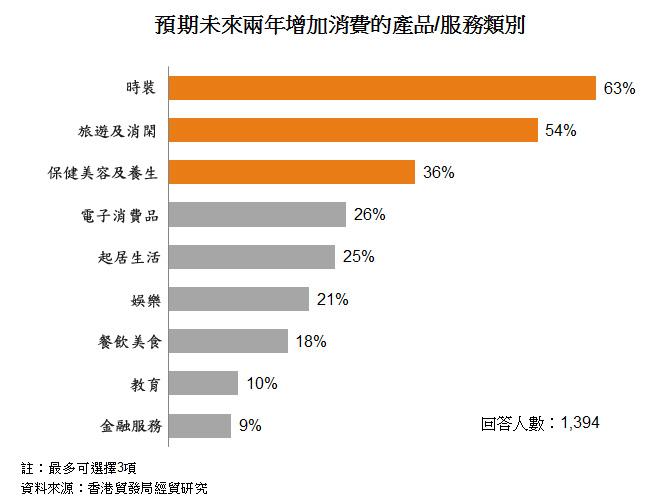图: 预期未来两年增加消费的产品或服务类别