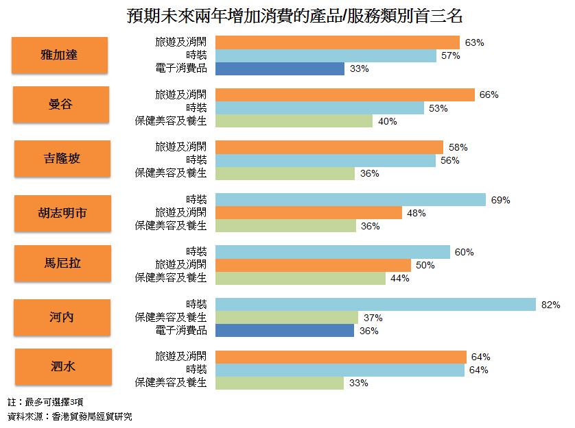 图: 预期未来两年增加消费的产品或服务类别首三名