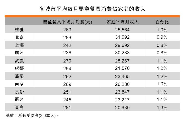 表:各城市平均每月嬰童餐具消費佔家庭的收入