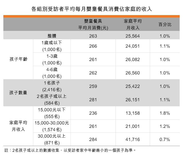 表:各組別受訪者平均每月嬰童餐具消費佔家庭的收入