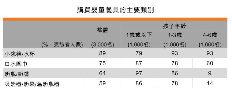 表:購買嬰童餐具的主要類別