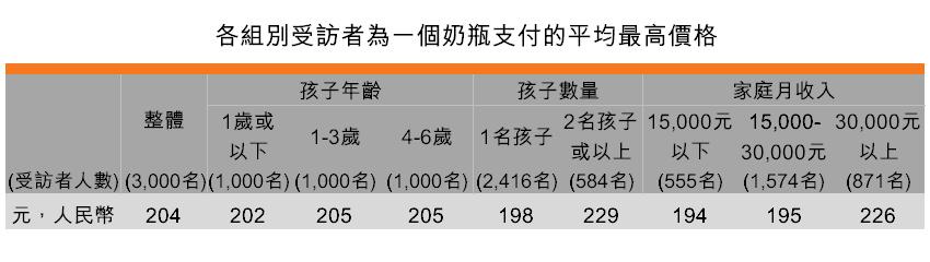 表:各組別受訪者為一個奶瓶支付的平均最高價格