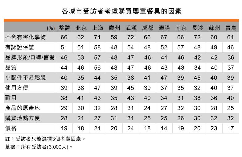 表:各城市受訪者考慮購買嬰童餐具的因素