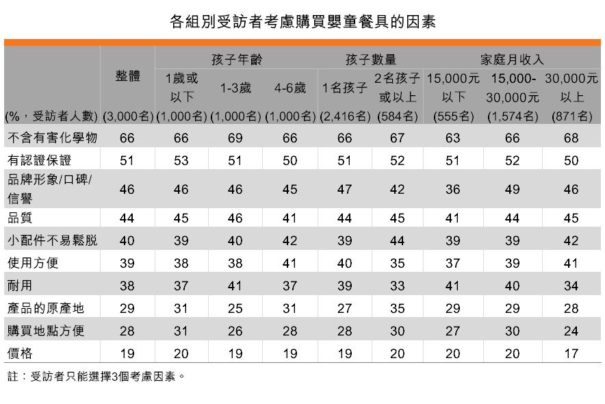 表:各組別受訪者考慮購買嬰童餐具的因素