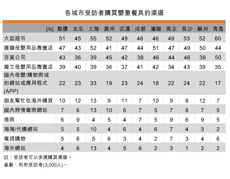 表:各城市受訪者購買嬰童餐具的渠道