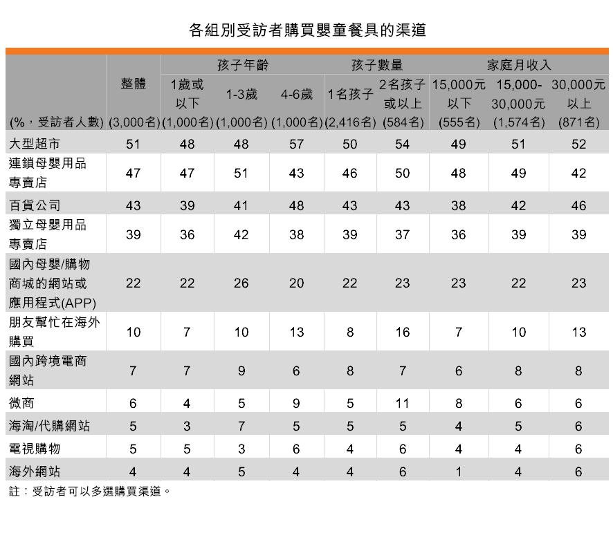 表:各組別受訪者購買嬰童餐具的渠道