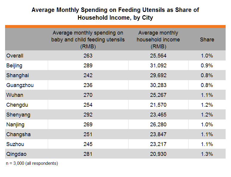 Table: Average Monthly Spending on Feeding Utensils as Share of Household Income, by City