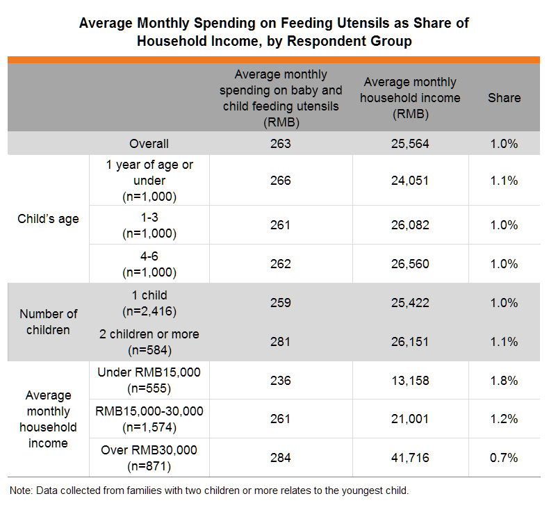 Table:Average Monthly Spending on Feeding Utensils as Share of Household Income, by Respondent Group
