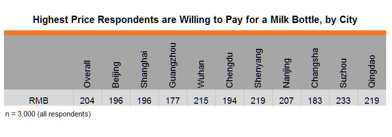 Table: Highest Price Respondents are Willing to Pay for a Milk Bottle, by City