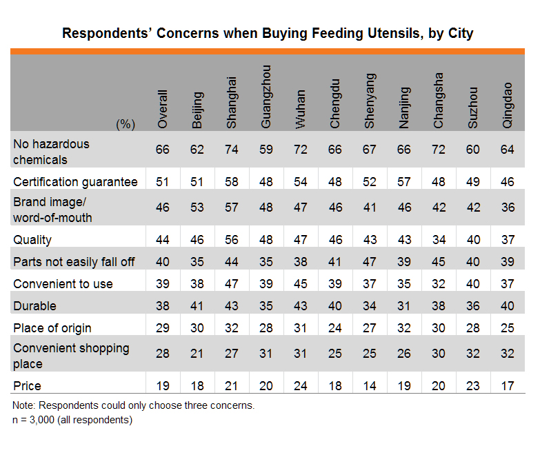 Table: Respondents' Concerns when Buying Feeding Utensils, by City
