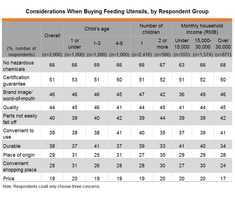 Table: Considerations When Buying Feeding Utensils, by Respondent Group