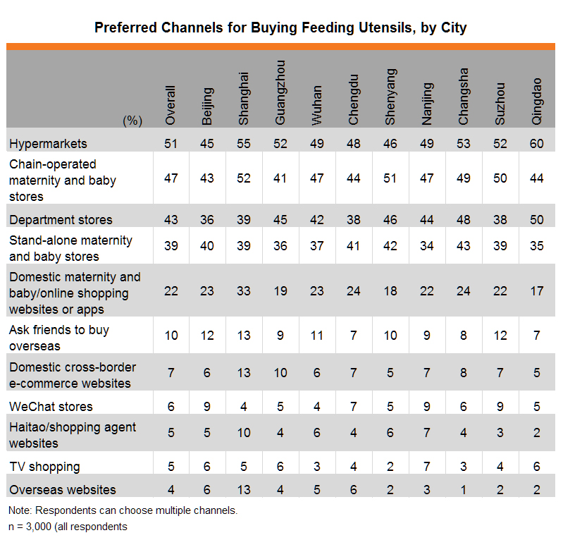 Table: Preferred Channels for Buying Feeding Utensils, by City