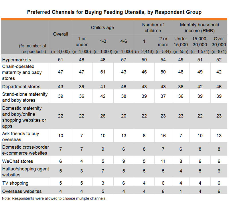 Table: Preferred Channels for Buying Feeding Utensils, by Respondent Group