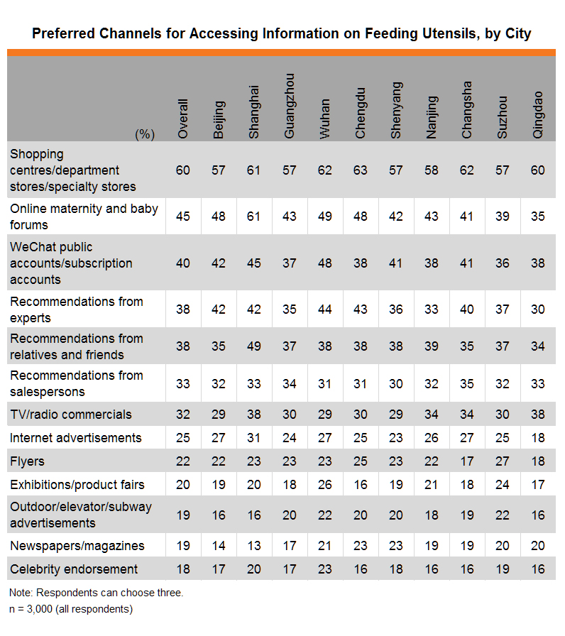 Table: Preferred Channels for Accessing Information on Feeding Utensils, by City