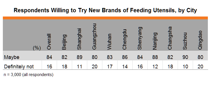 Table: Respondents Willing to Try New Brands of Feeding Utensils, by City