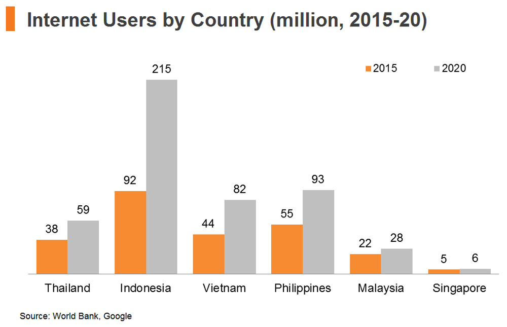 Chart: Internet Users by Country (million, 2015-20)