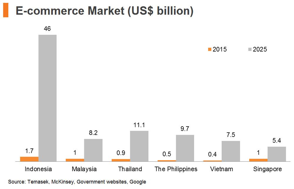 Chart: E-commerce Market (US$ billion)