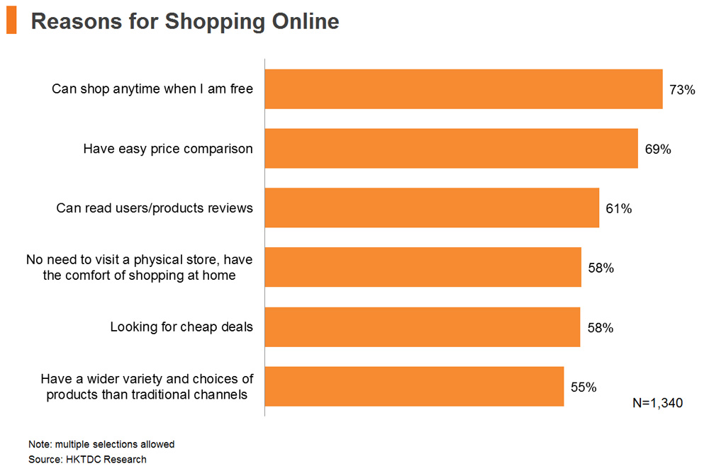 Chart: Reasons for Shopping Online