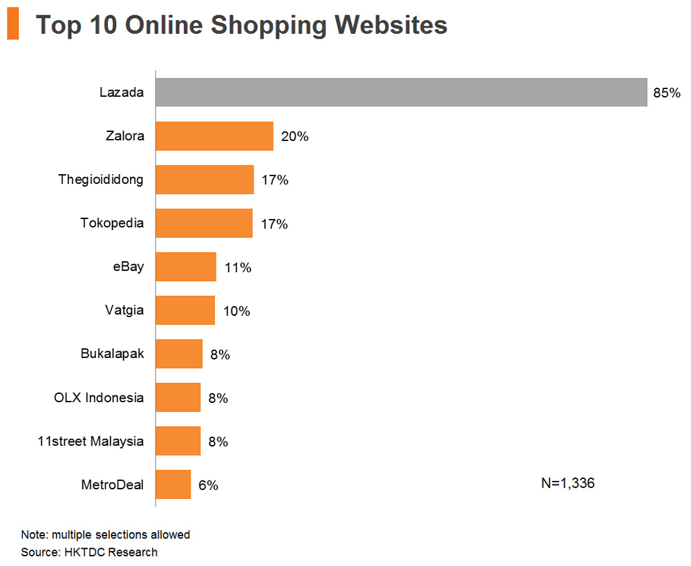 Asean consumer survey e commerce potential hktdc for Top 10 retail websites