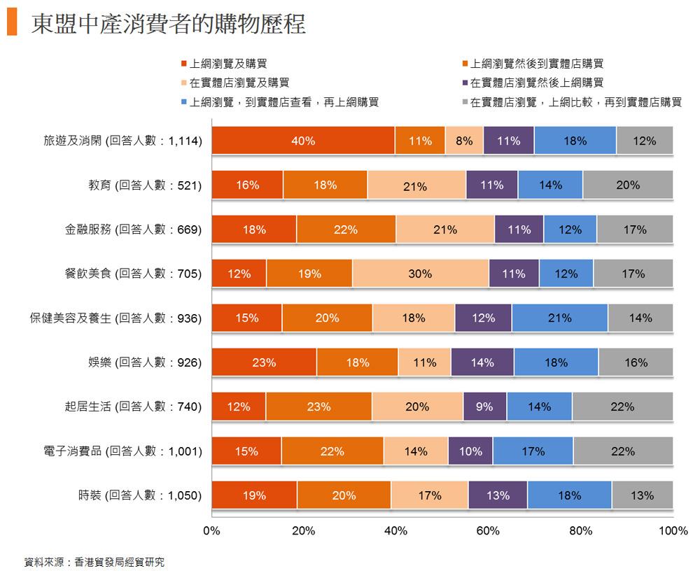 圖: 東盟中產消費者的購物歷程