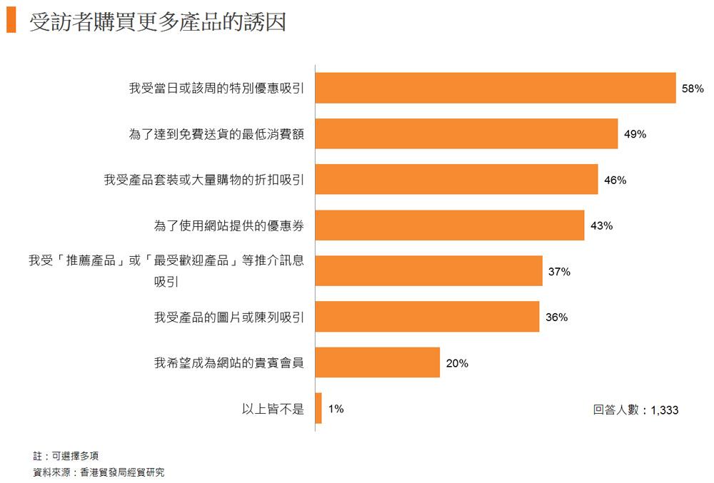 圖: 受訪者購買更多產品的誘因
