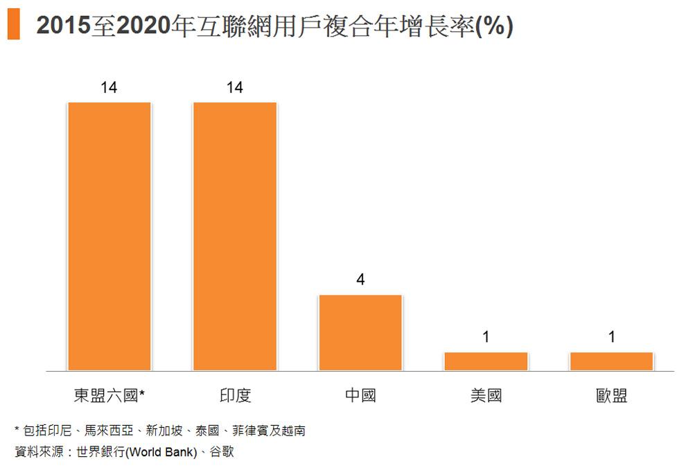 圖: 2015至2020年互聯網用戶複合年增長率(%)