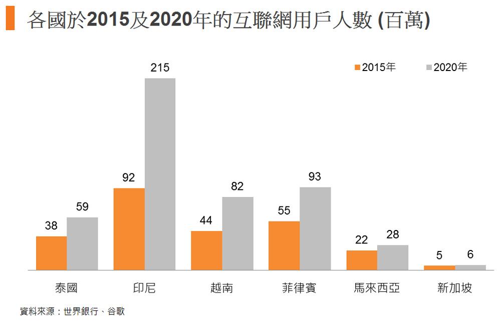圖: 各國於2015及2020年的互聯網用戶人數 (百萬)