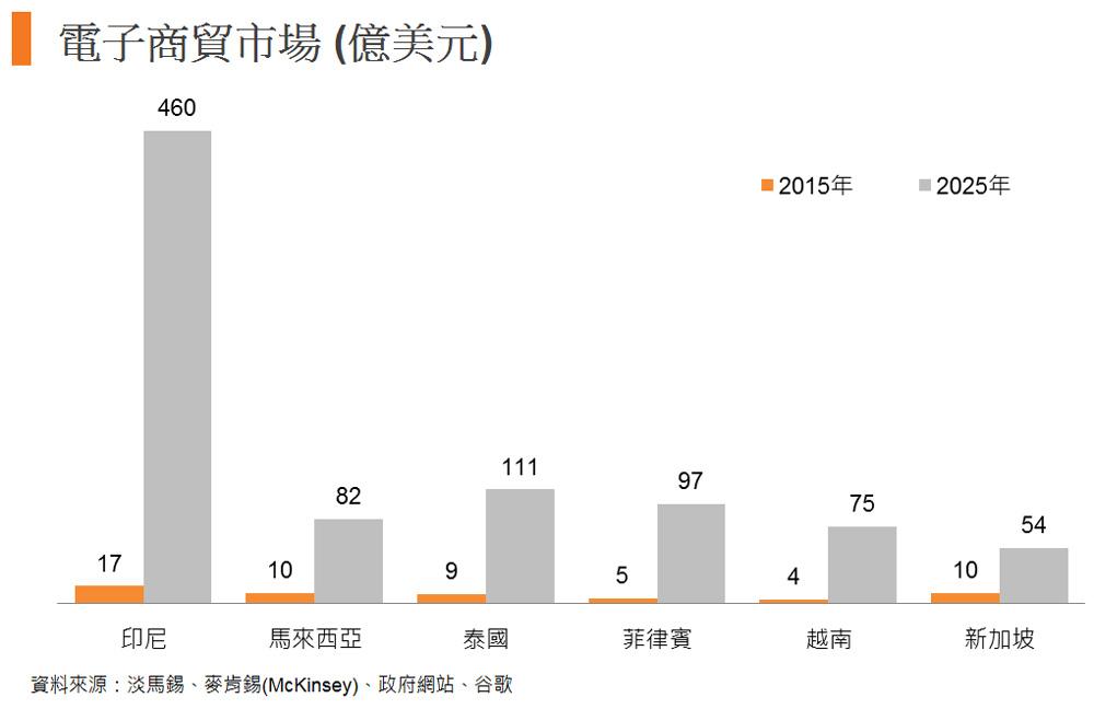 圖: 電子商貿市場 (億美元)