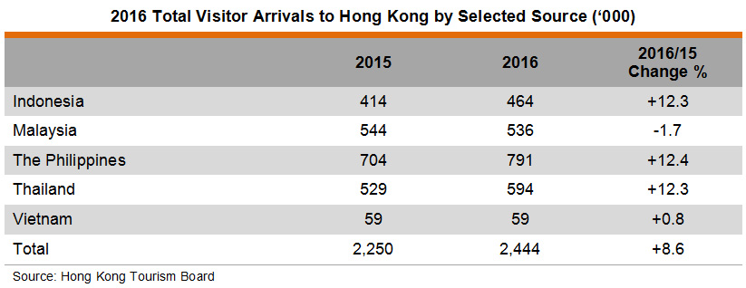 Table: 2016 Total Visitor Arrivals to Hong Kong by Selected Source ('000)