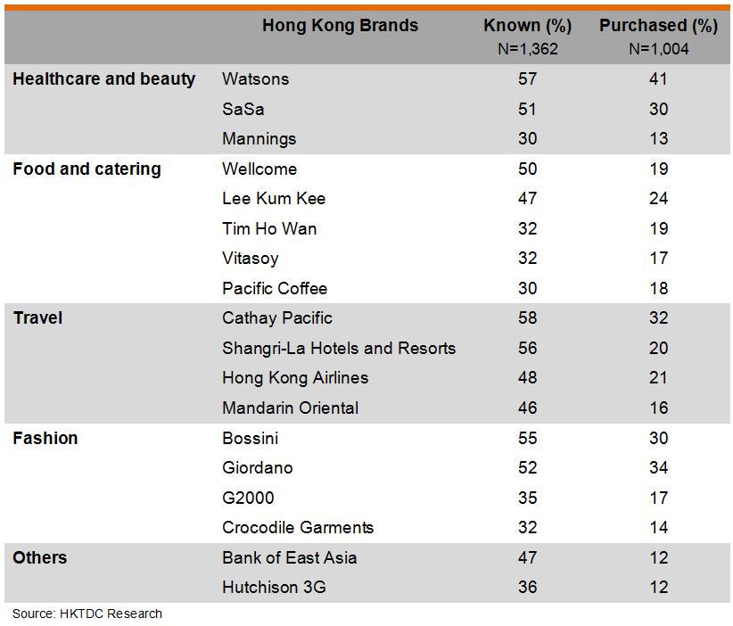 Table: Respondents' Popular Hong Kong Brands