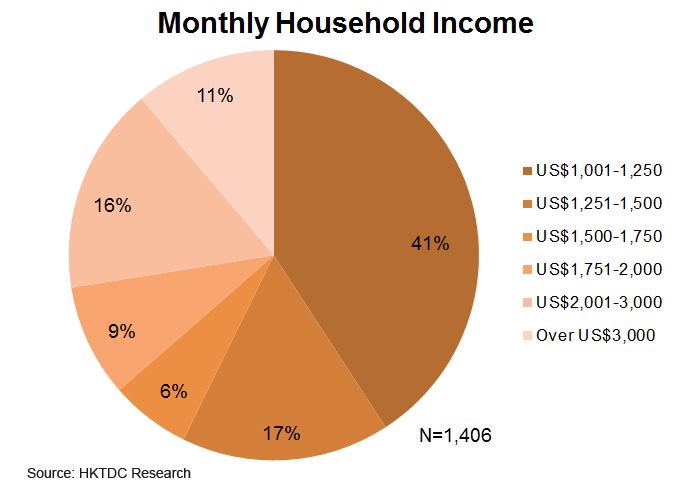 Chart: Monthly Household Income