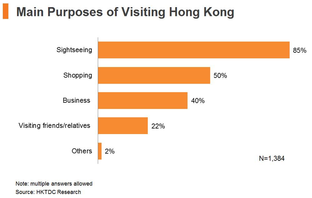 Chart: Main Purposes of Visiting Hong Kong