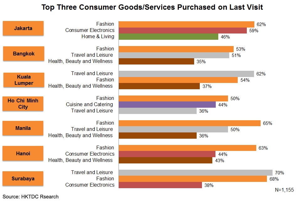 Chart: Top Three Consumer Goods or Services Purchased on Last Visit