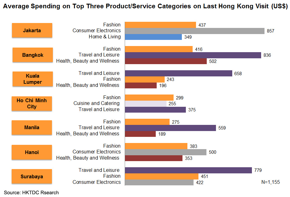 Chart: Average Spending on Top Three Product or Service Categories on Last Hong Kong Visit (US$)