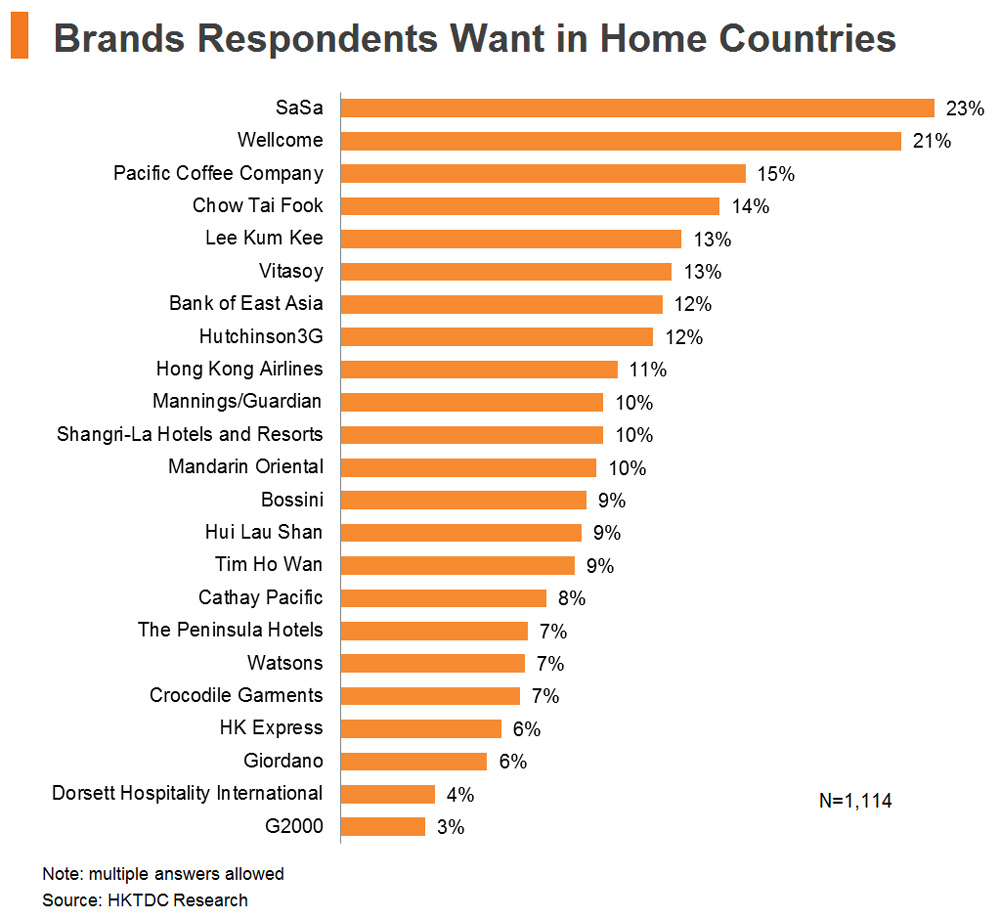 Chart: Brands Respondents Want in Home Countries