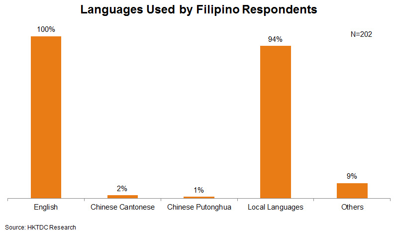 Chart: Languages Used by Filipino Respondents