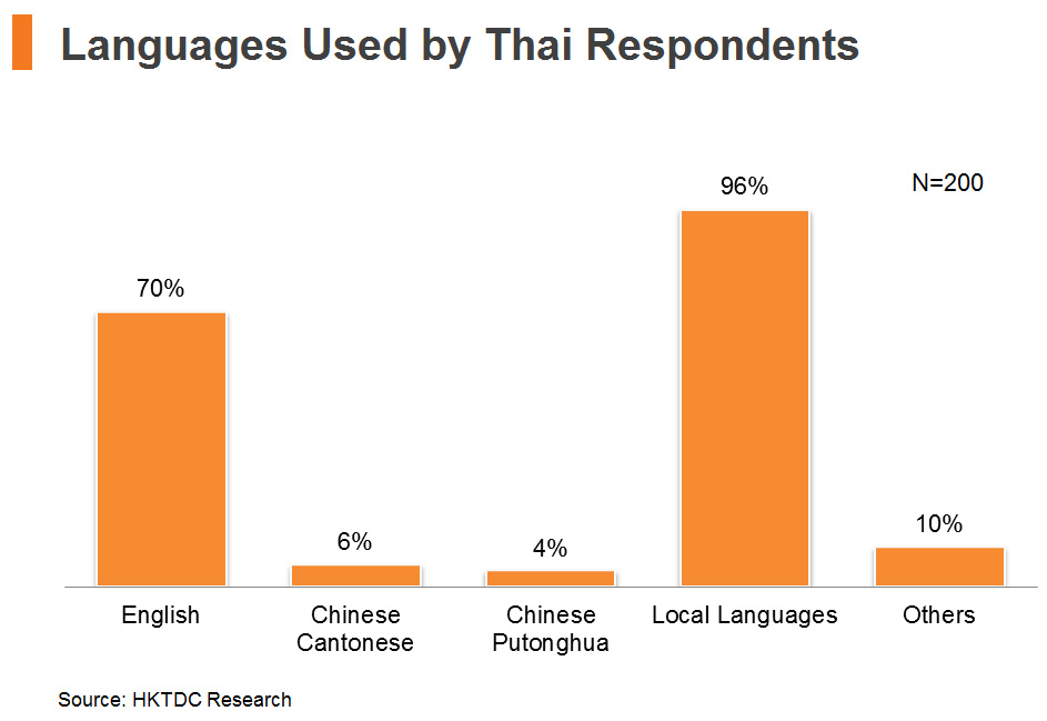 Chart: Languages Used by Thai Respondents